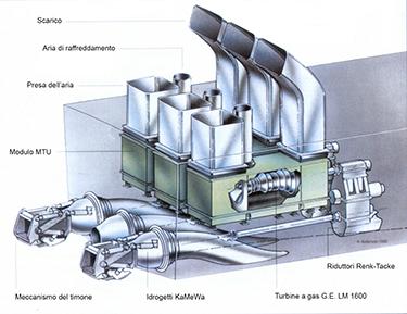 Il blocco propulsivo del Destriero (Alderson 1990 - modificato)